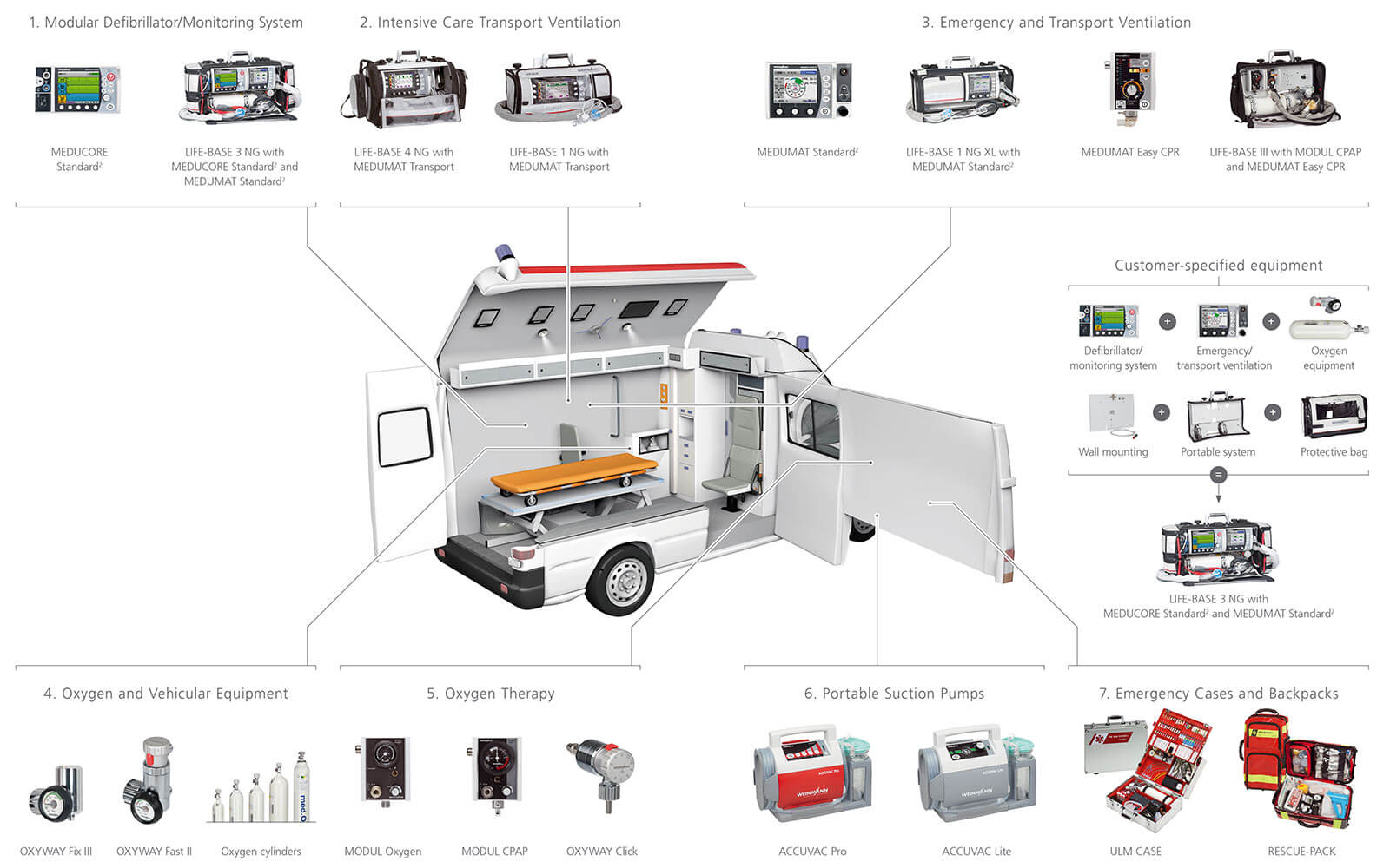 Overview ambulance equipment