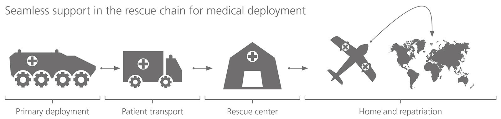 Rescue chain for medical deployment